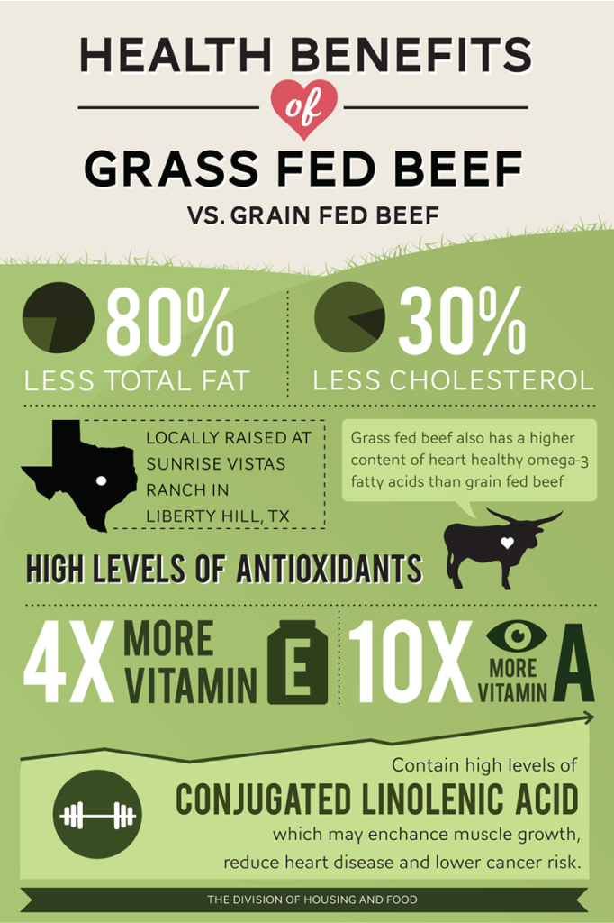 Health-Benefits-of-Grass-Fed-Beef-682x1024