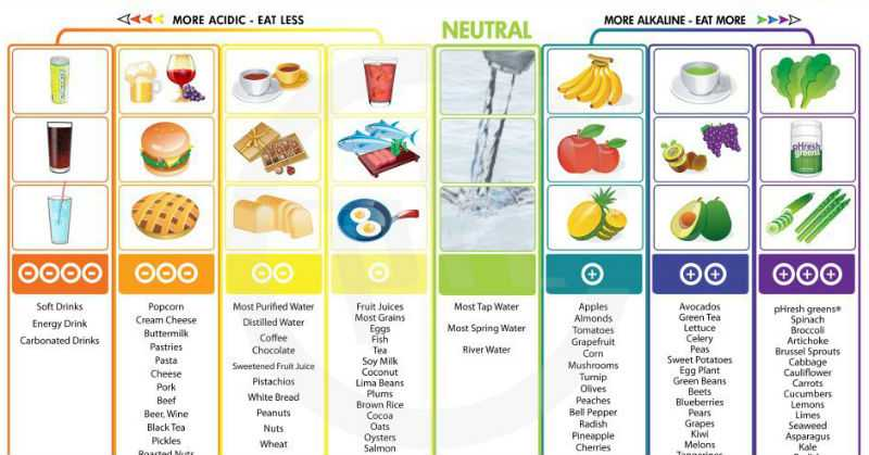12 Easy Ways To Balance Your Body S Ph Levels